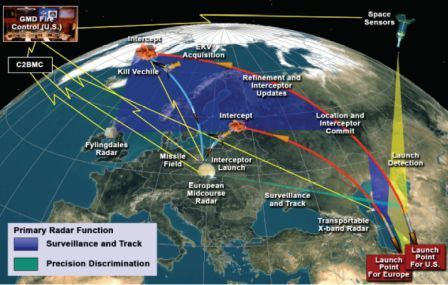 Reports cast doubt on European missile defense