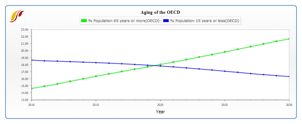 Glimpses of a Graying World: The Demographic Challenges of 2030