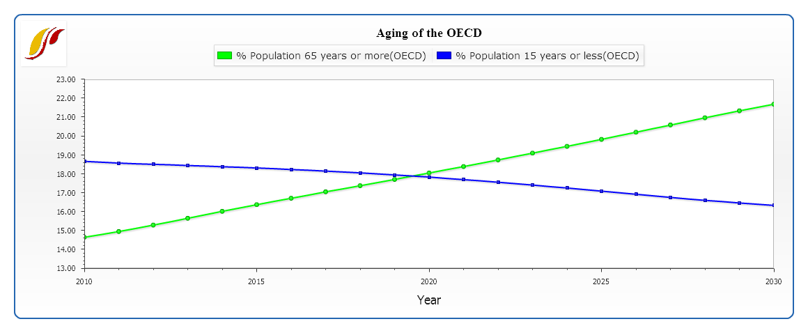 OECD aging.png