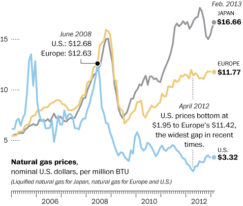 European industry flocks to U.S. to take advantage of cheaper gas