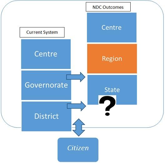 20140129Yemen FederalStructure