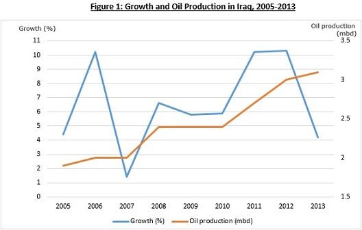 20140806Iraq OilGDP