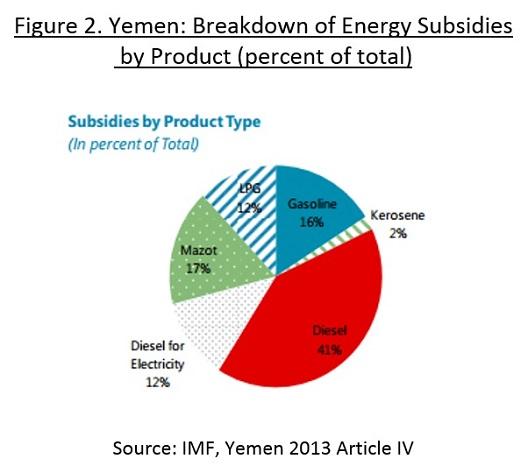 Breakdown of Yemen's Energy Subsidies