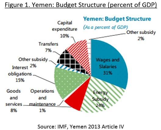Yemen's budget structure