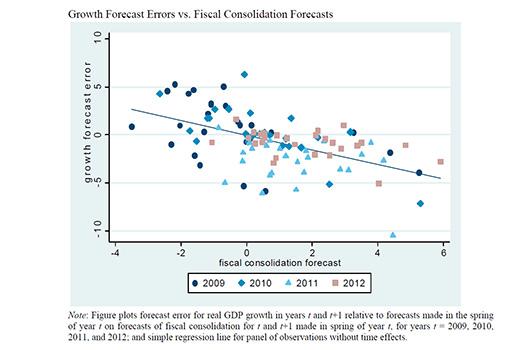 20150402 IMF Ukraine Forecasts