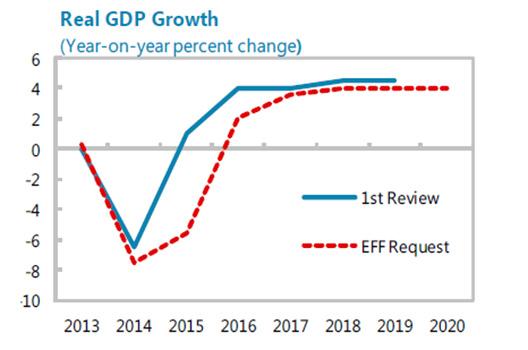 20150402 IMF Ukraine Real GDP Growth1