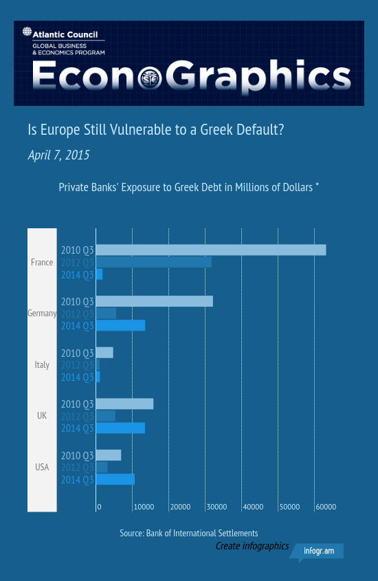 20150407 Bank Exposure Greek Debt