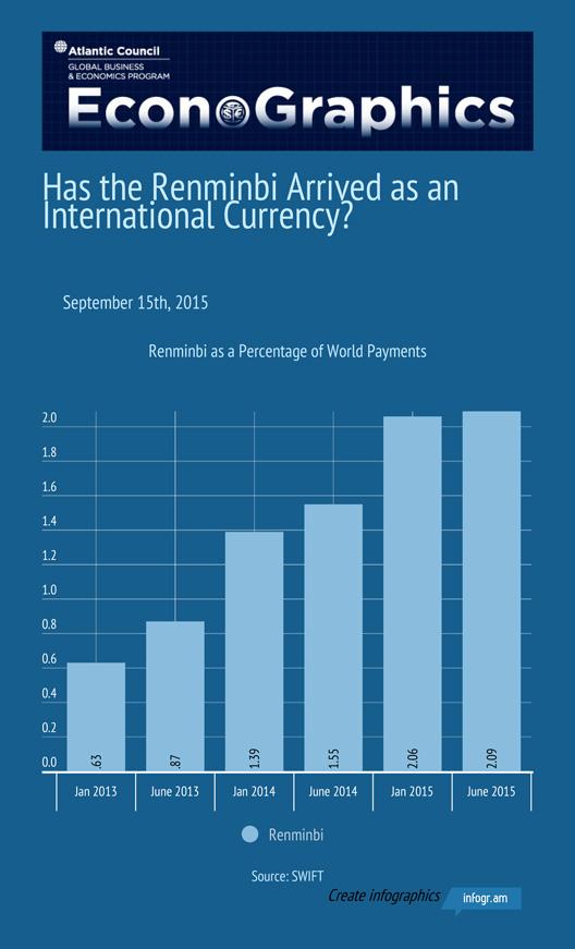 20150914 Renminbi