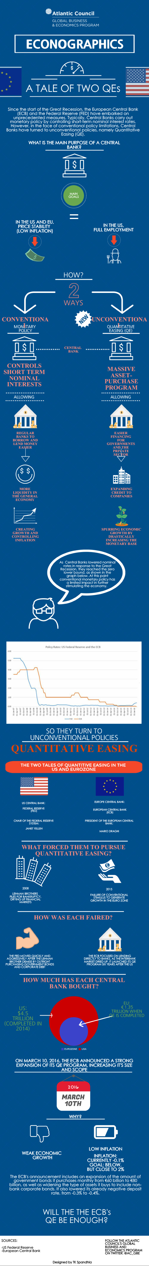 econographic-tale-of-two-qe-s