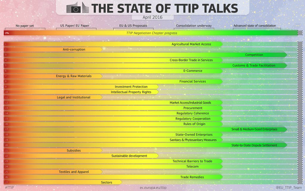 The State of TTIP Talks