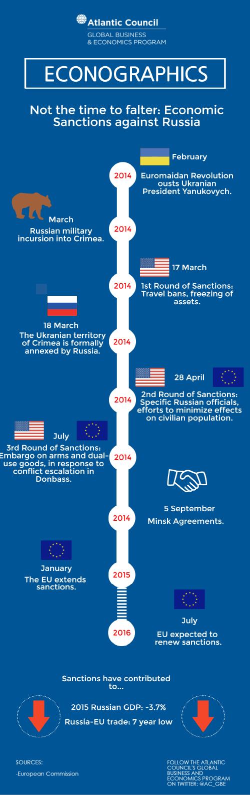 econographic-sanctions