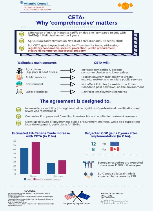 CETA Econographic