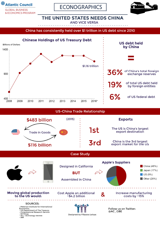 Econographics---US-China