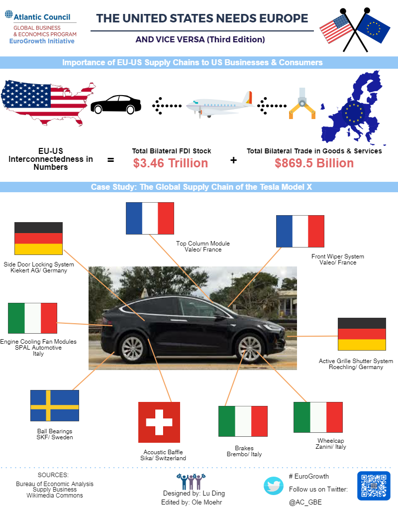 GBE Econographic EU US Supply Chains2
