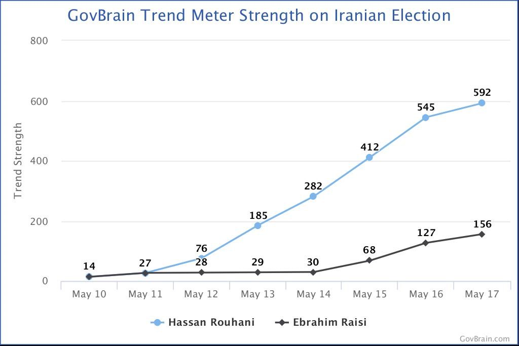 GovBrain Trend Meter
