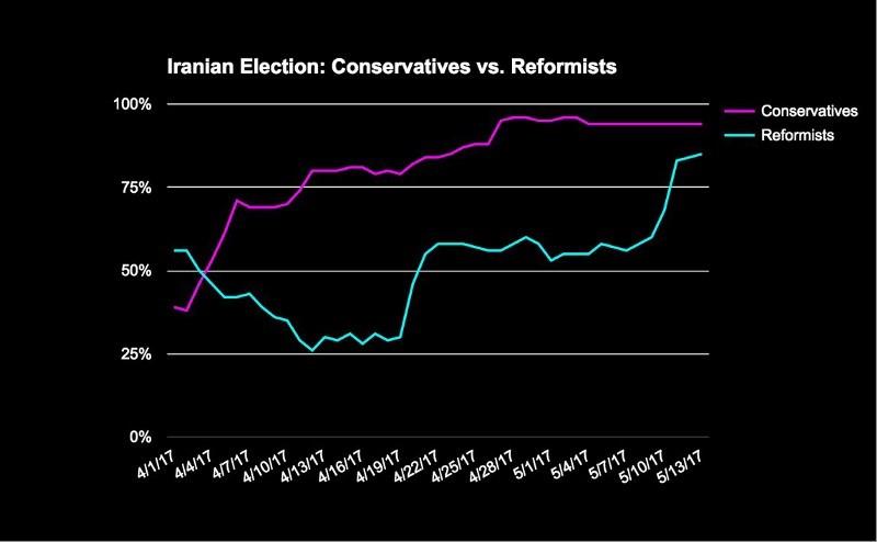 Iranian Election Conservatives vs. Reformists