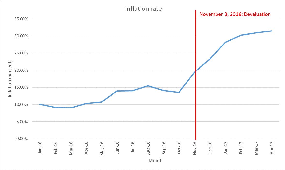 CBE inflation chart
