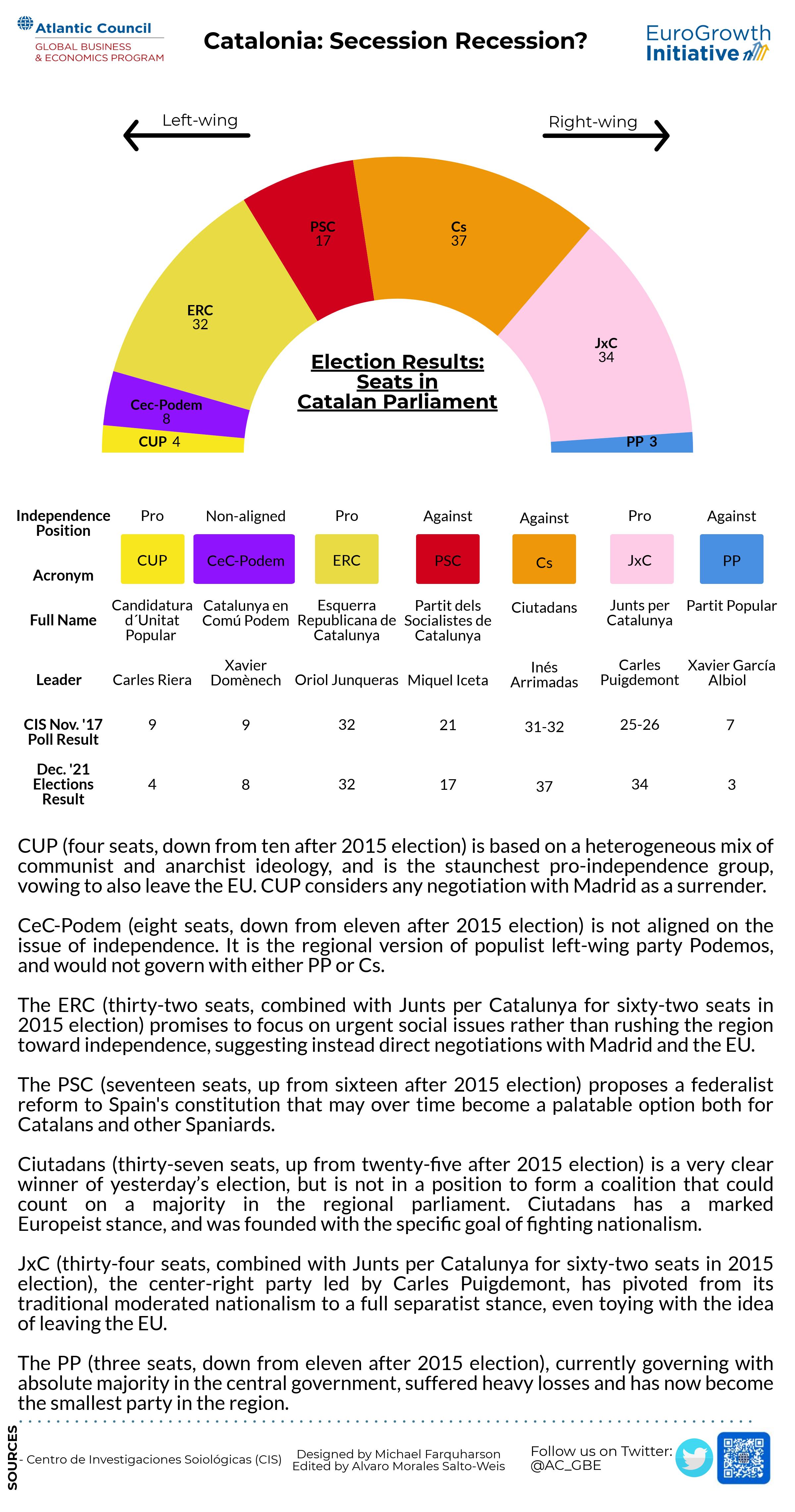 Catalan parliament dec 21 results