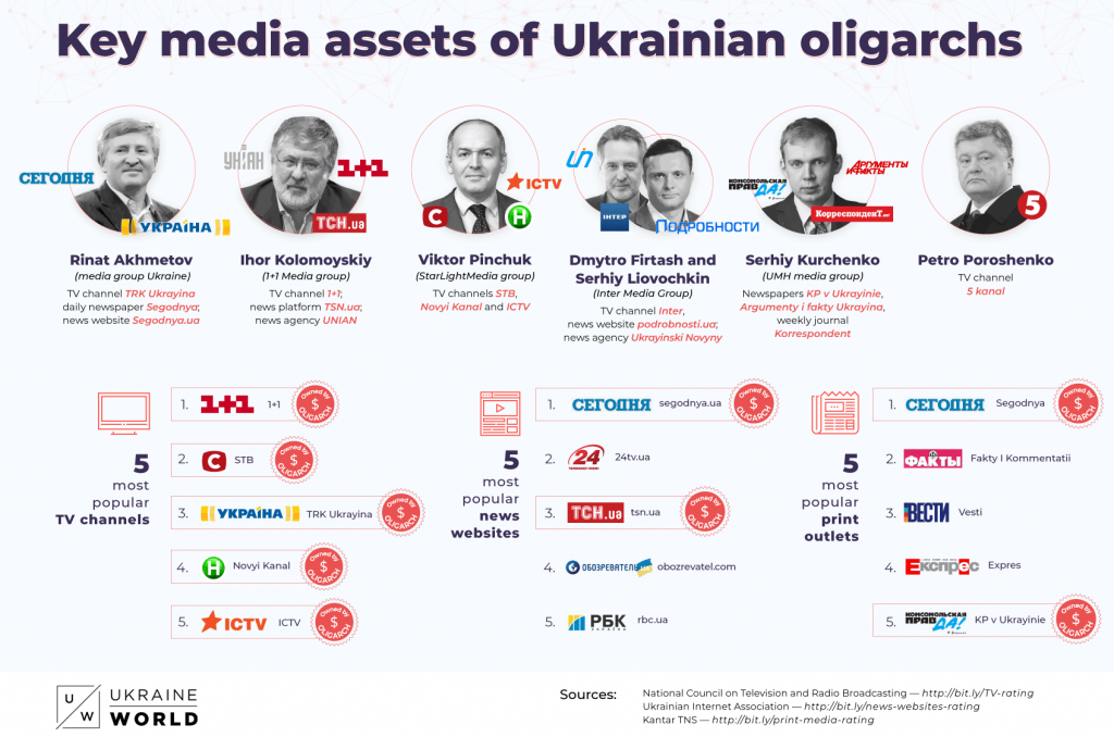 Yes, Ukraine's Oligarchs Own the Airwaves, but Their Days Are Numbered