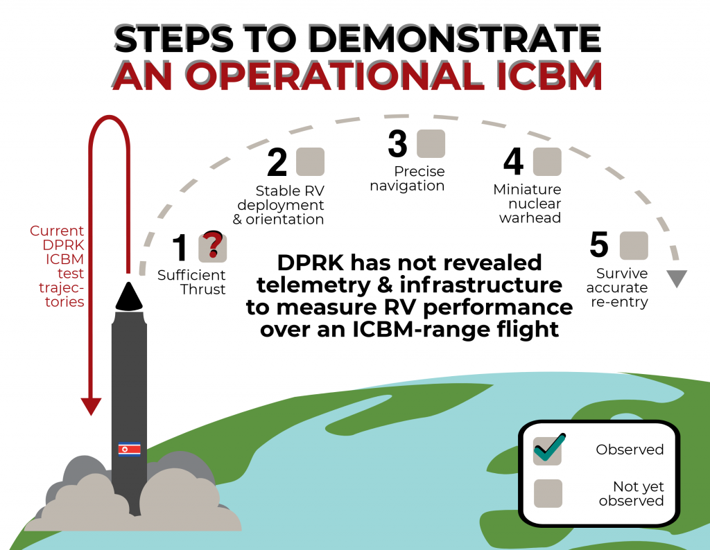 Ask the General: Steps to Demonstrate an Operational ICBM