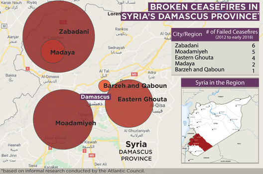Broken Ceasefires in Damascus Province, Syria, 2012-2018