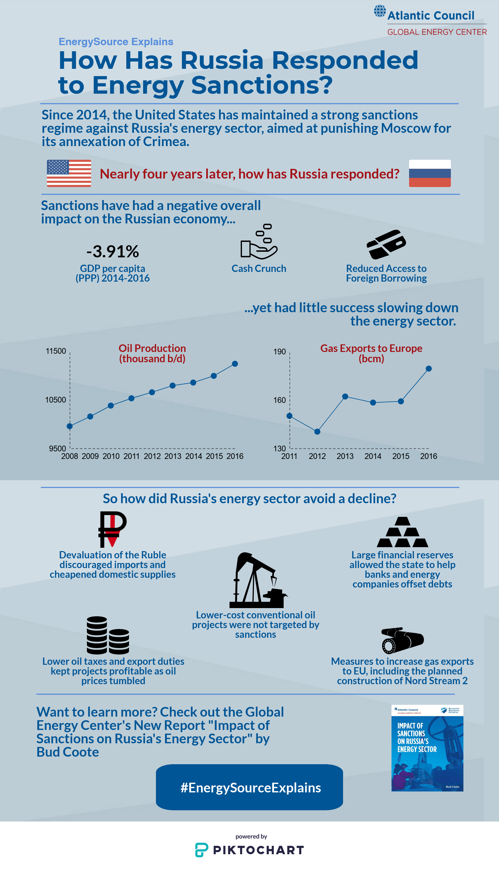 Bud Sanctions Report Infographic