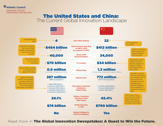 The United States and China: The Current Global Innovation Landscape