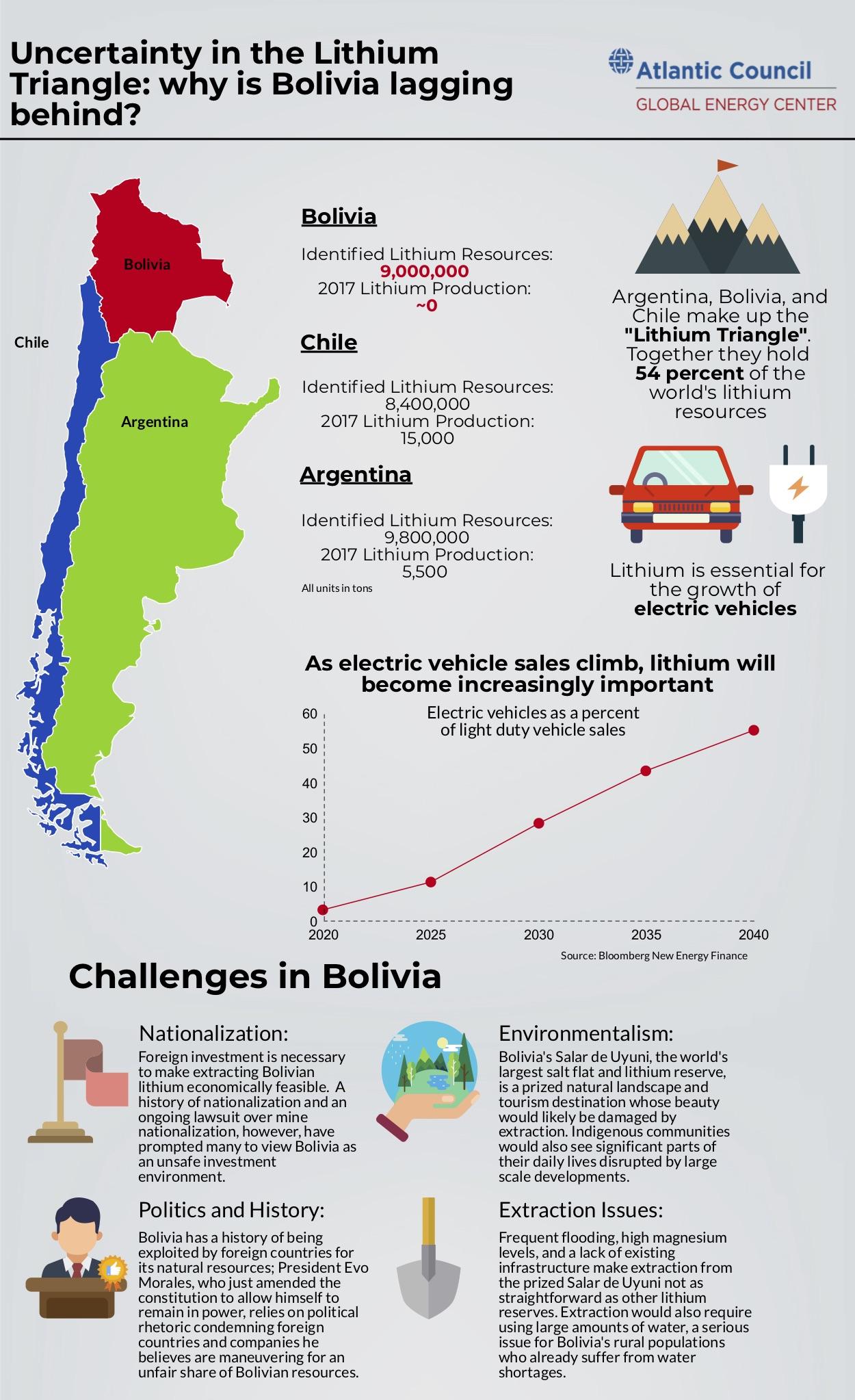 Bolivian Lithium Infographic