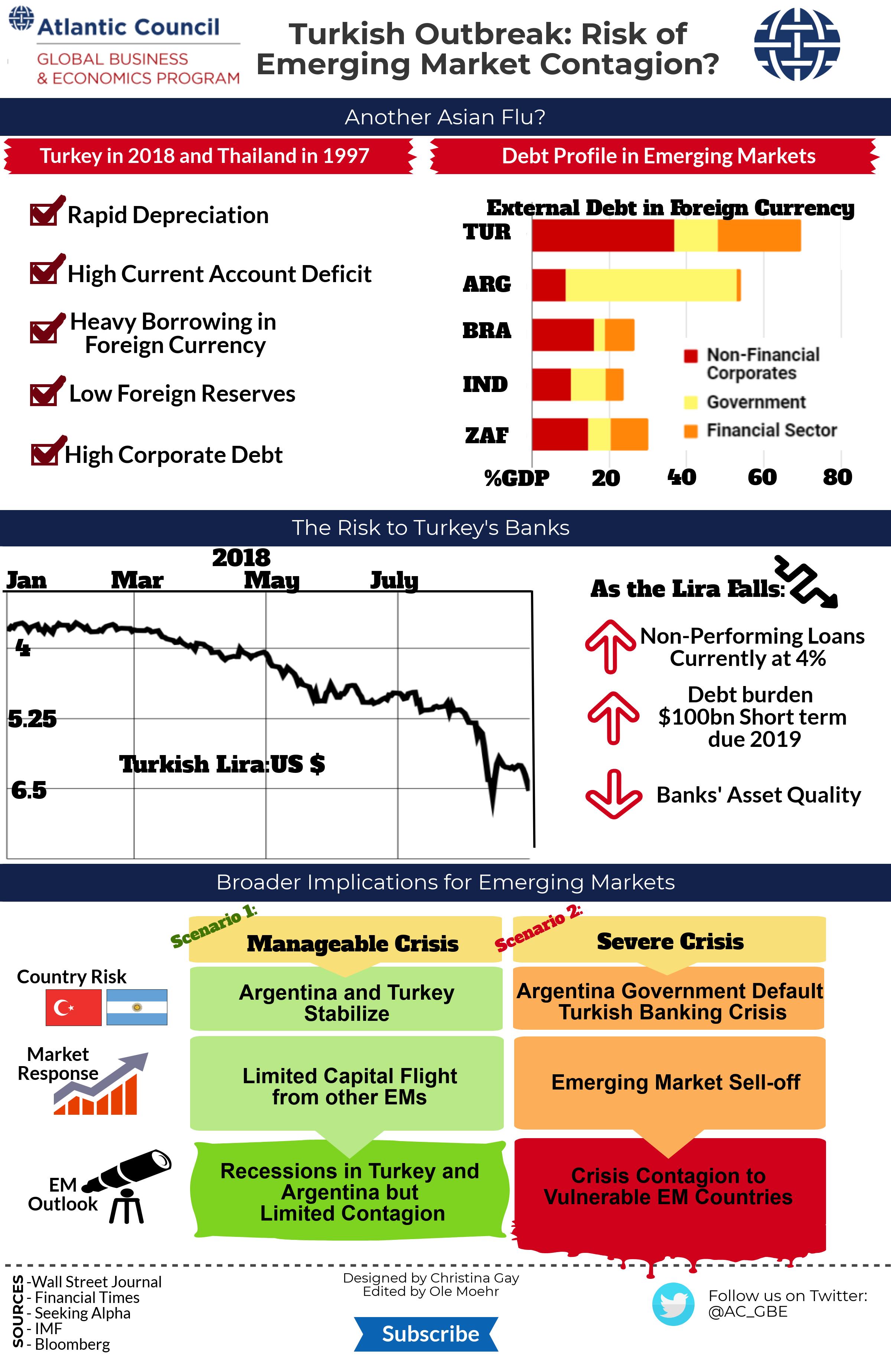 Turkey Econographic. Entire
