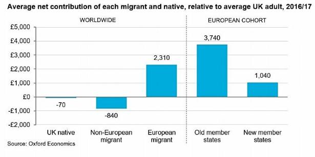 oxford migrants fact