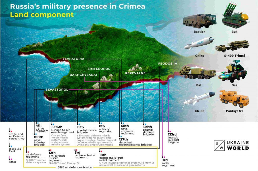 Russia Shows its Military Might in the Black Sea and Beyond