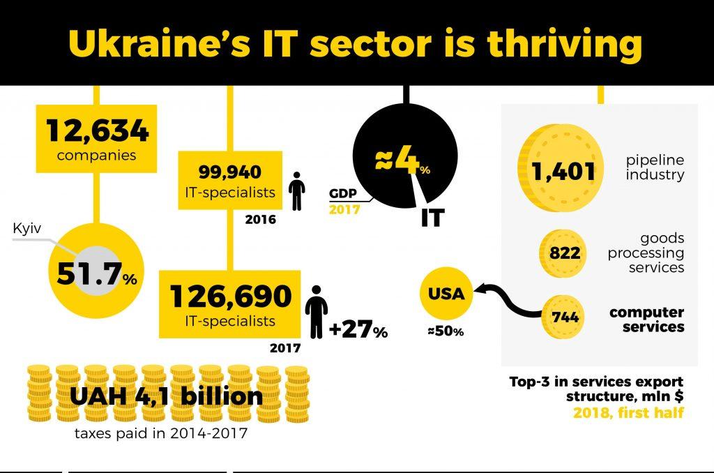 Ukraine's an IT Powerhouse. So Why Isn't It Making More?