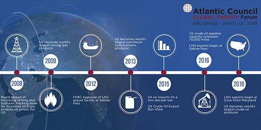Infographic Shale Timeline Still large