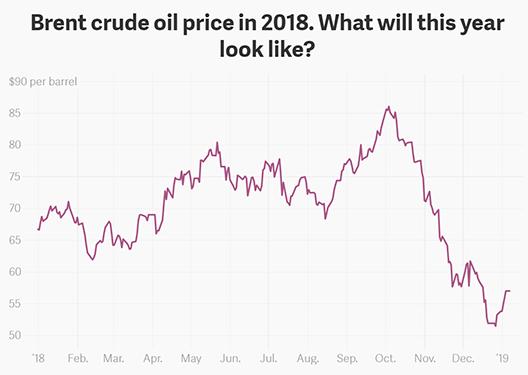 Quartz chart oil large