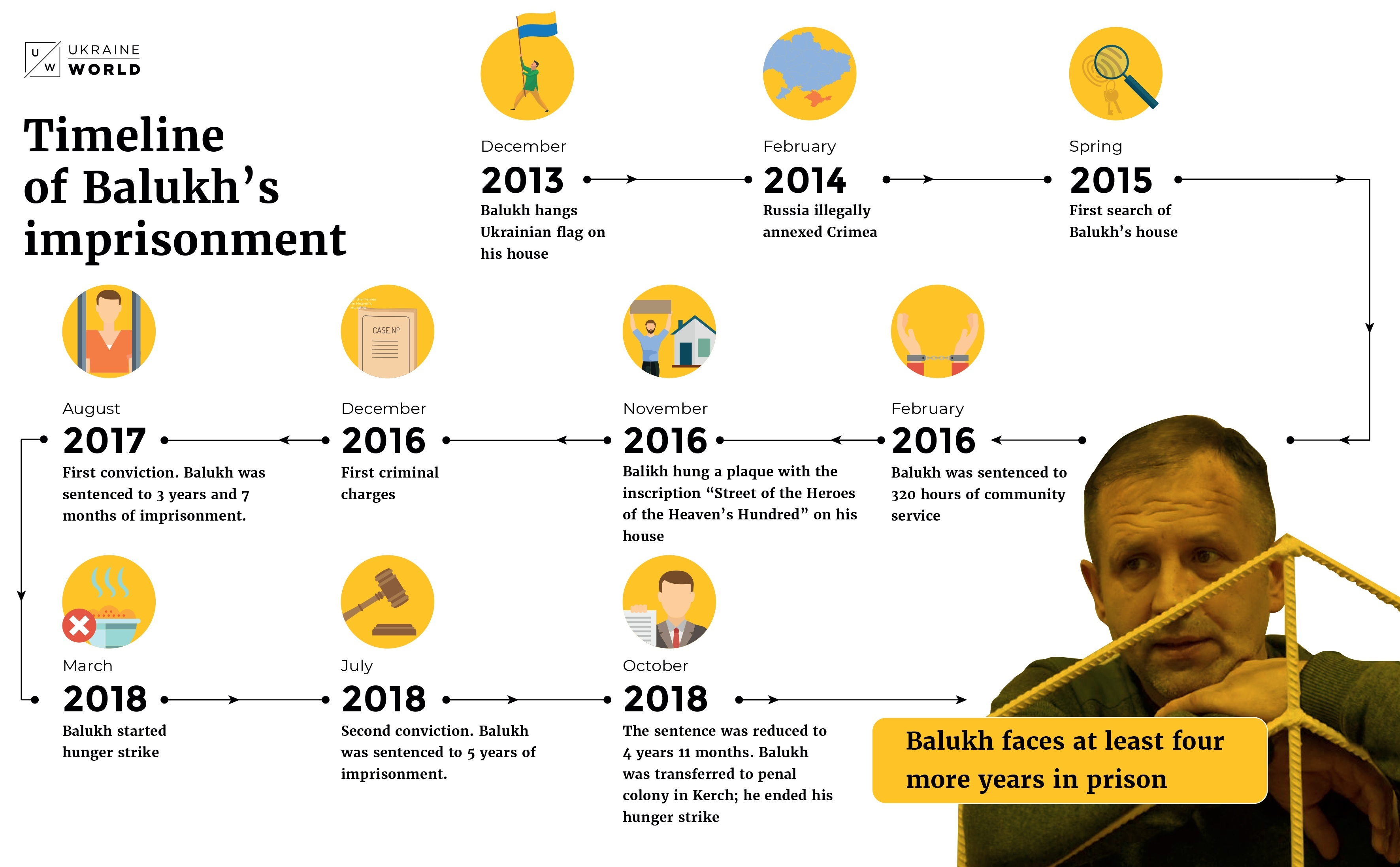 2019 Timeline of Balukhs imprisonment