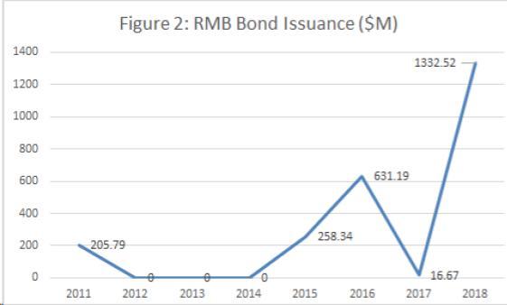 RMB Bond Issuance