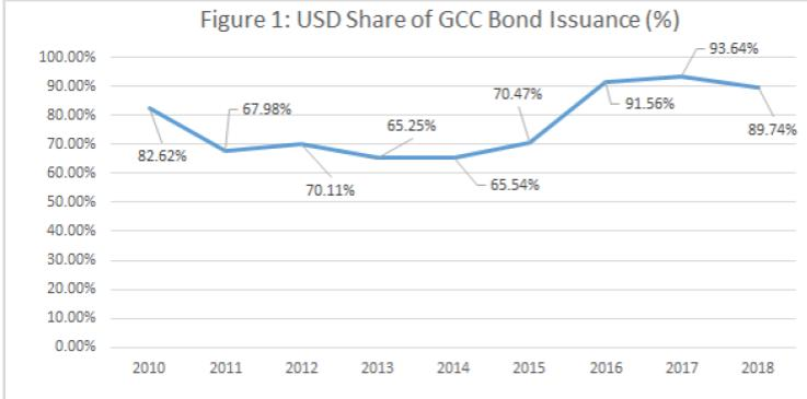 USD Share of GCC Bond Issuance