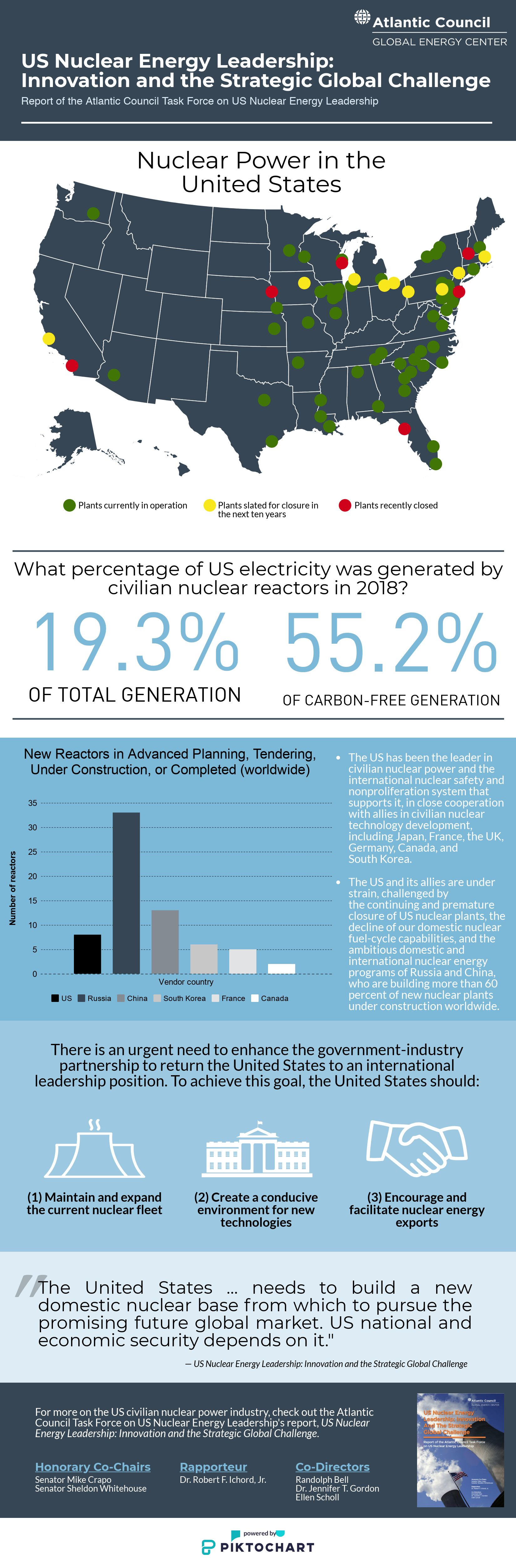 GEC nuclear report infographic
