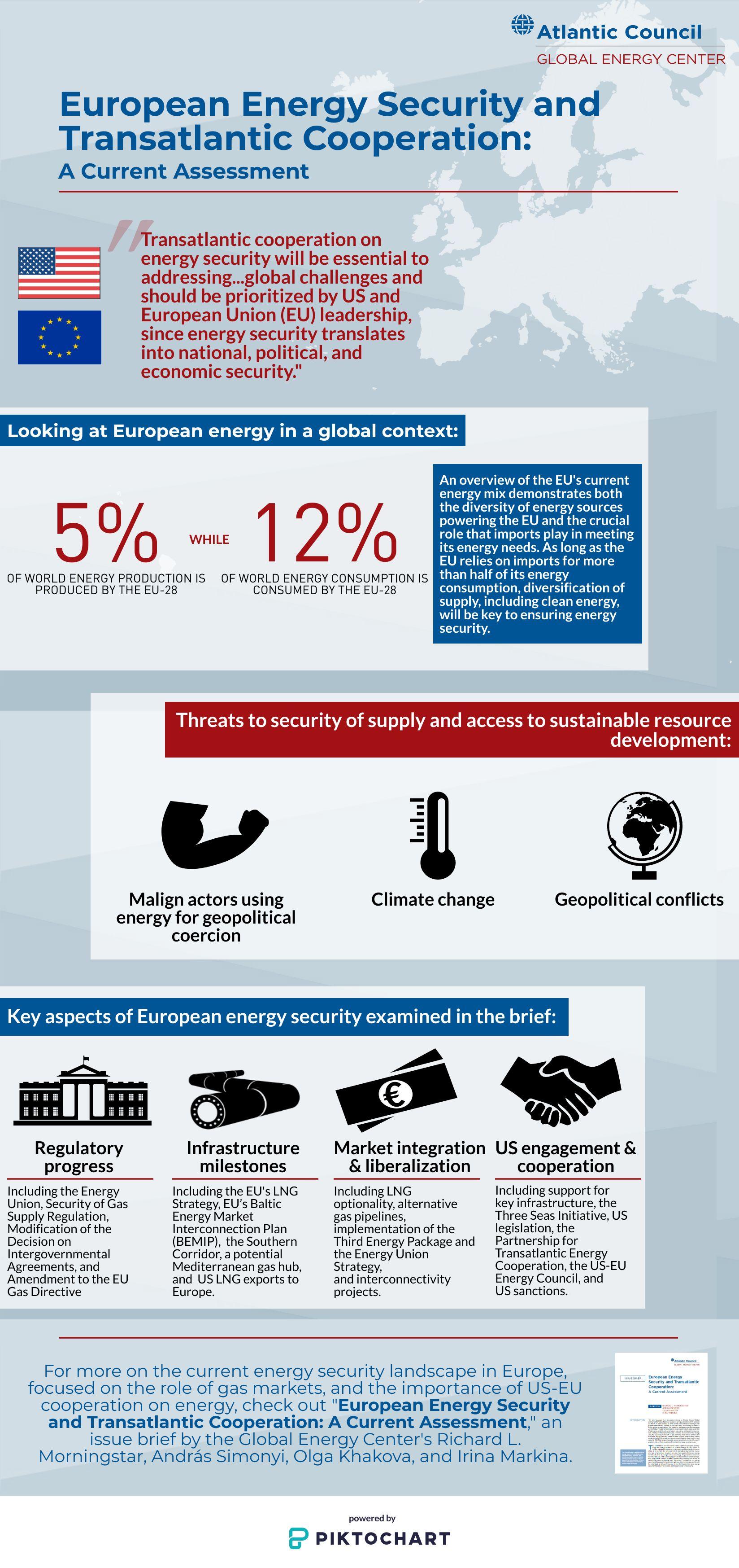 Khakova European Energy Security