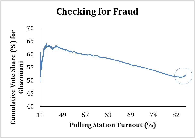 Checking for Fraud300