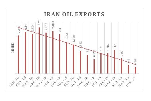 Iran Oil Exports.jpg