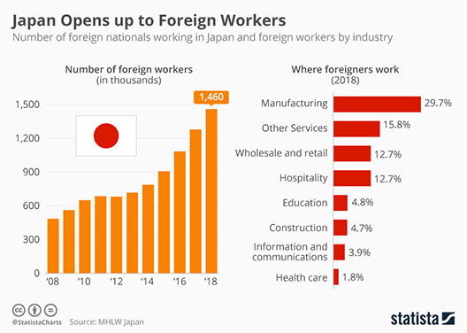 Statista Infographic 16838 number of foreign workers in japan large