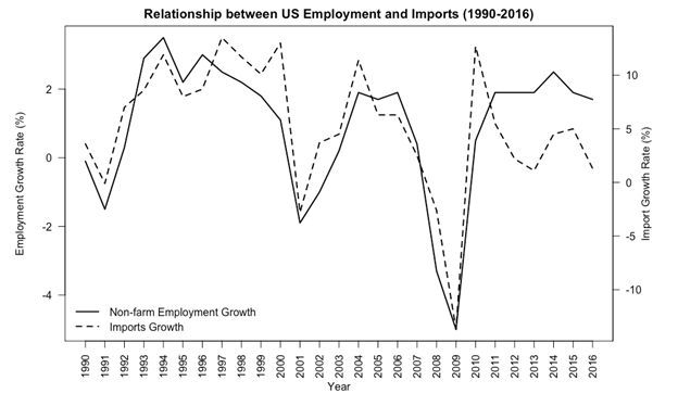 Graphic on Relationship between US employment and imports