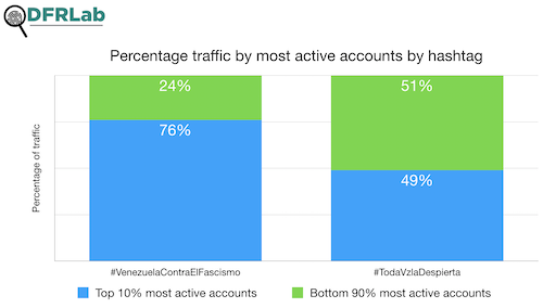 Bar graph of traffic by hashtag