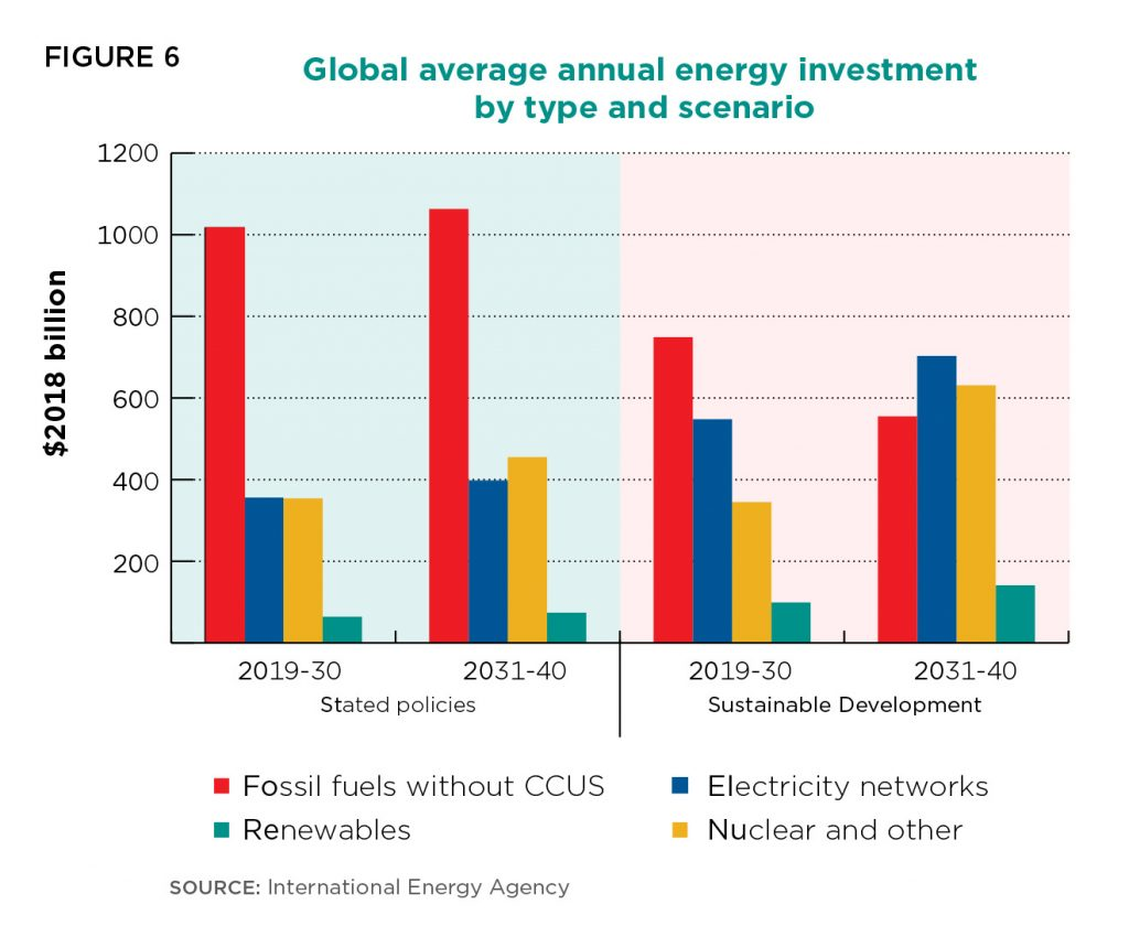 The role of oil and gas companies in the energy transition ...