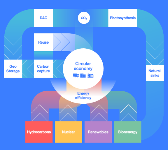 Circular Carbon Economy chart